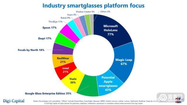 最新行业调查报告显示 苹果AR眼镜人气第二 AR资讯