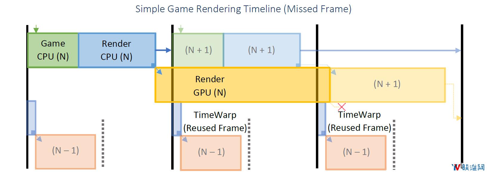 Oculus详述『延迟』问题及对应『帧渲染』解决方案 资源教程 第4张