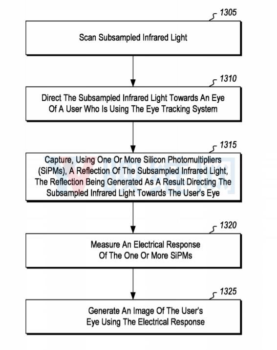 微软最新AR/VR专利提出『低功耗MEMS眼动追踪』解决方案 AR资讯 第3张