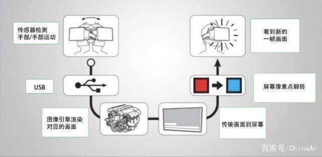 5G与VR/AR到底有没有关系呢? AR资讯 第5张