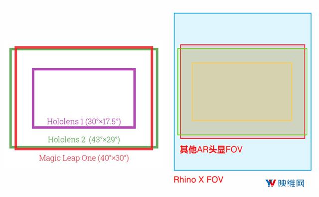 模块化设计AR头显Rhino X 正式上市 AR资讯 第2张