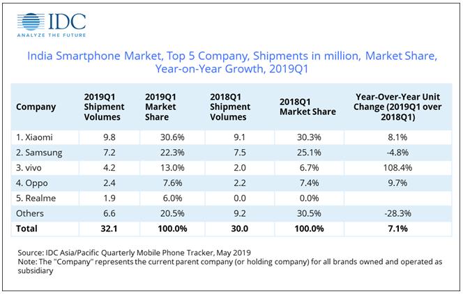 小米甩开三星,再夺印度智能手机市场第一,不过vivo表现更惊人