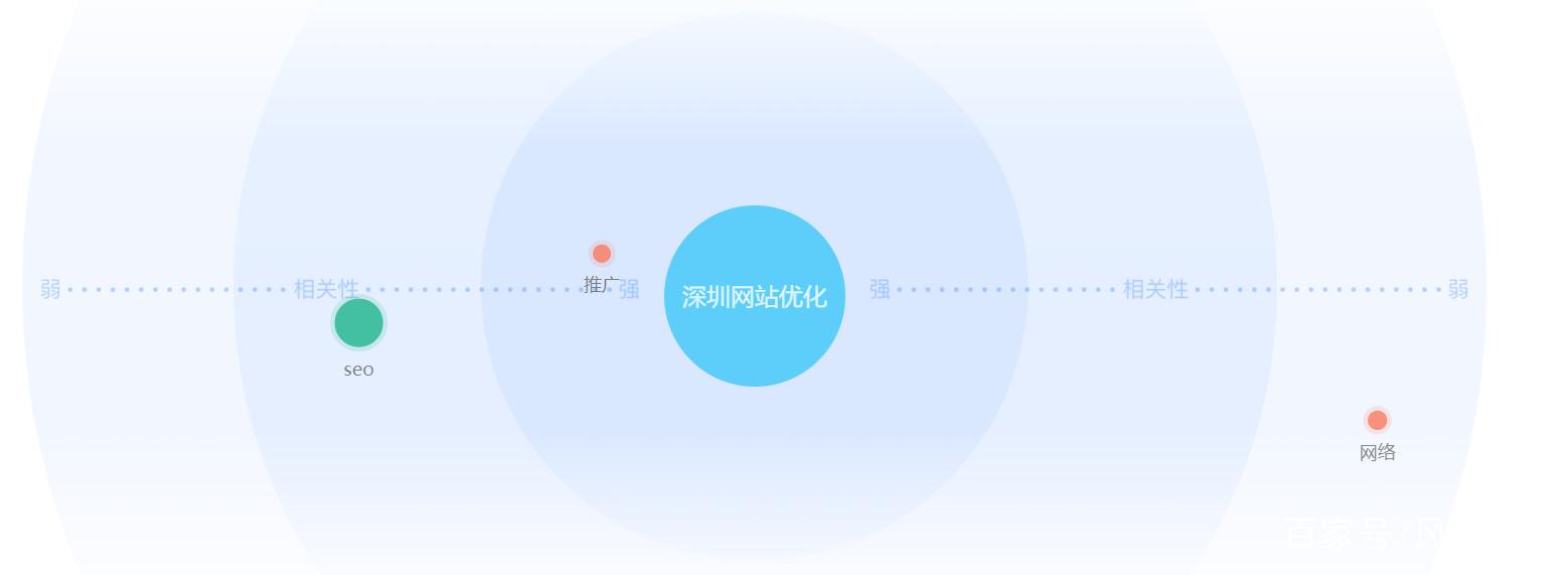 深圳网站优化的需求图谱
