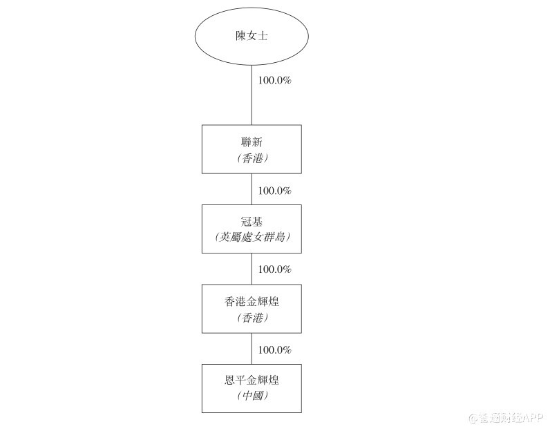 """新股前瞻︱中国文旅14年资本运作,隐藏着奥园三年百亿的""""小心思"""""""