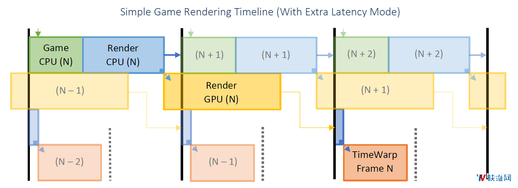 Oculus详述『延迟』问题及对应『帧渲染』解决方案 资源教程 第5张