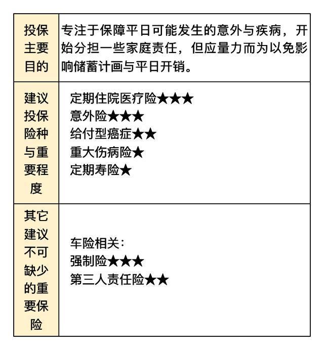 新手烘培坊:各年龄层如何做好保险规划?(上篇:0~30岁)