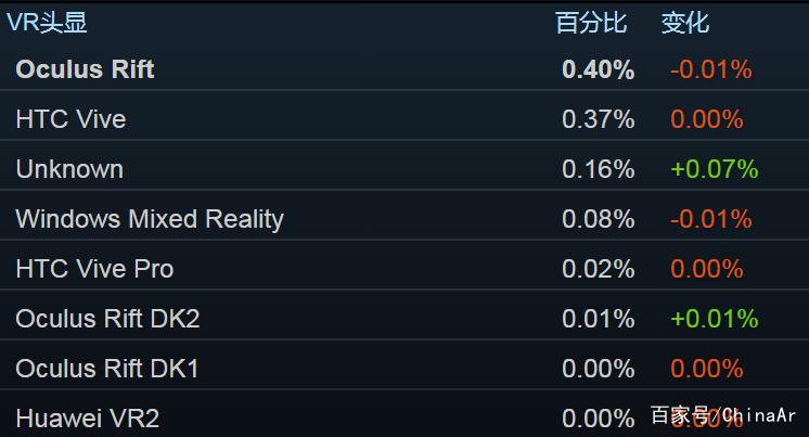 Steam 201908数据:Rift S头显份额突破10% AR资讯 第3张