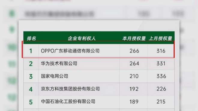 9月发明授权量公布 OPPO超越华为 位居榜单第一名