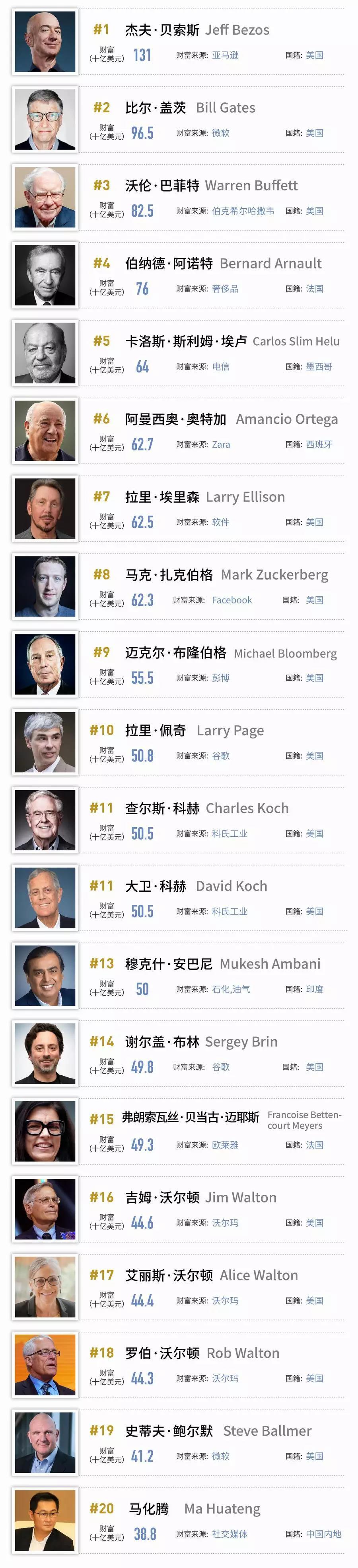 2019福布斯富豪榜:马云丢中国首富头衔,雷军刘强东王兴上榜