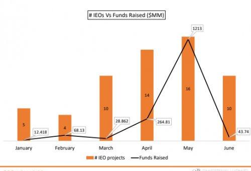 ICO衰落IEO退热,融资10亿的Tokinex怎么样了?