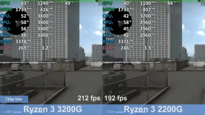 r3 3200g与r3 2200g的对比