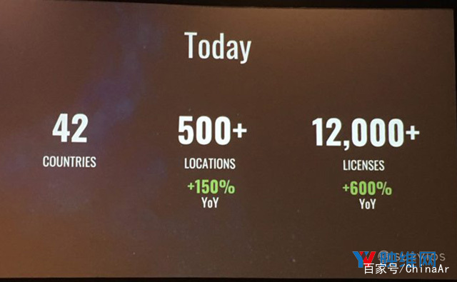 内容授权增长600%,Survios分享线下VR业务成绩 AR资讯 第2张