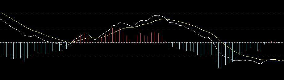 神奇的MACD底背离,高成功率MACD底背离选股公式全解析