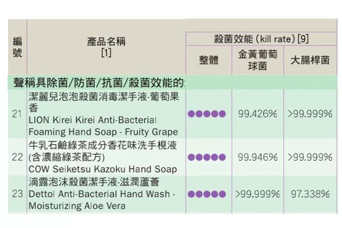 勤洗手把手洗脱皮?有可能是你家买的洗手液不达标!