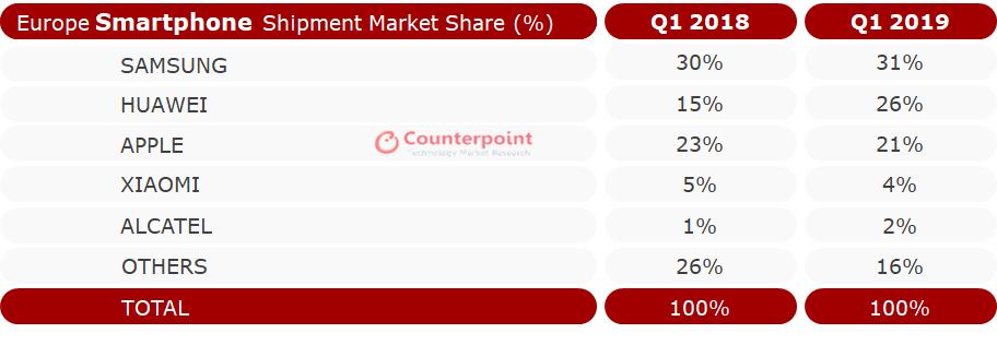 欧洲一季度智能手机市场:华为销量猛涨份额逼近三星,小米进前五