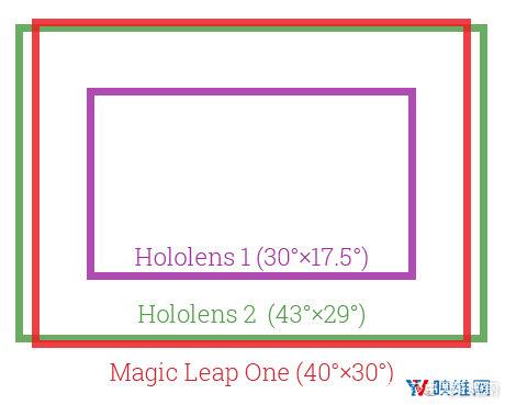"""独家测评HoloLens 2:真的属于""""2.0""""进步吗 AR测评 第5张"""