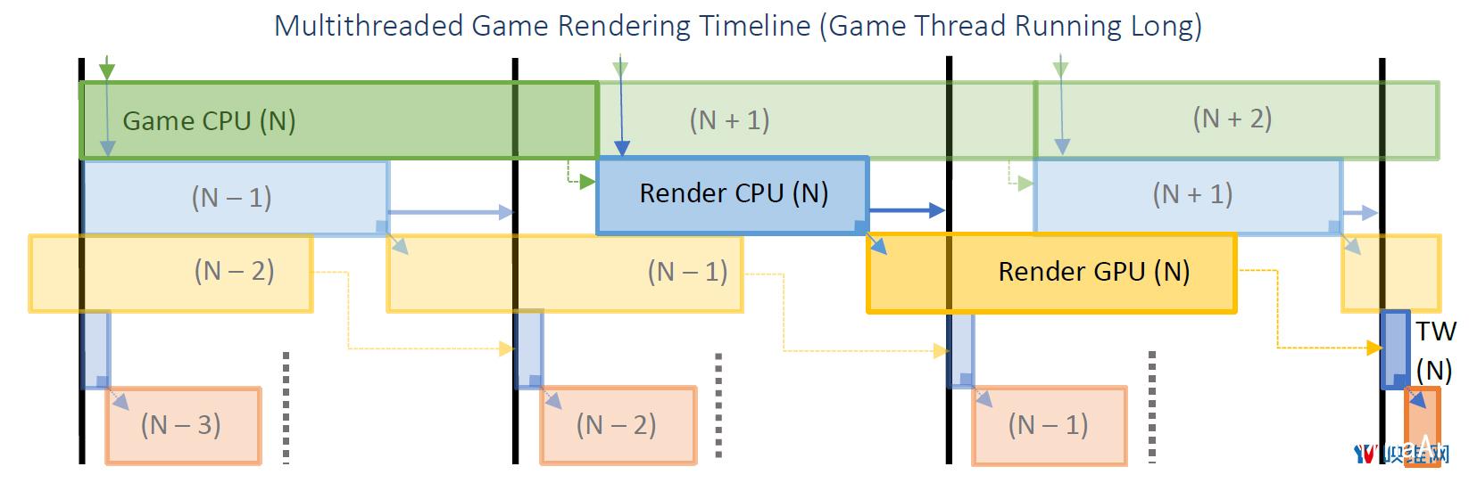 Oculus详述『延迟』问题及对应『帧渲染』解决方案 资源教程 第8张