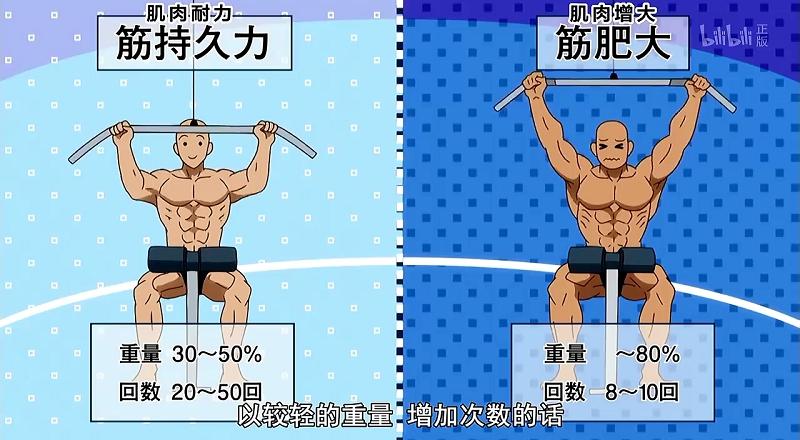 《流汗吧!健身少女》简评,从赘肉多到肌肉多,八块腹肌的女汉子越来越多