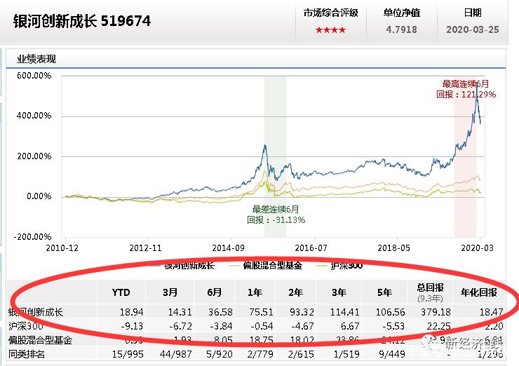 何处避险?网红基金一月净值回撤超30%,对冲基金空头仓位曝光