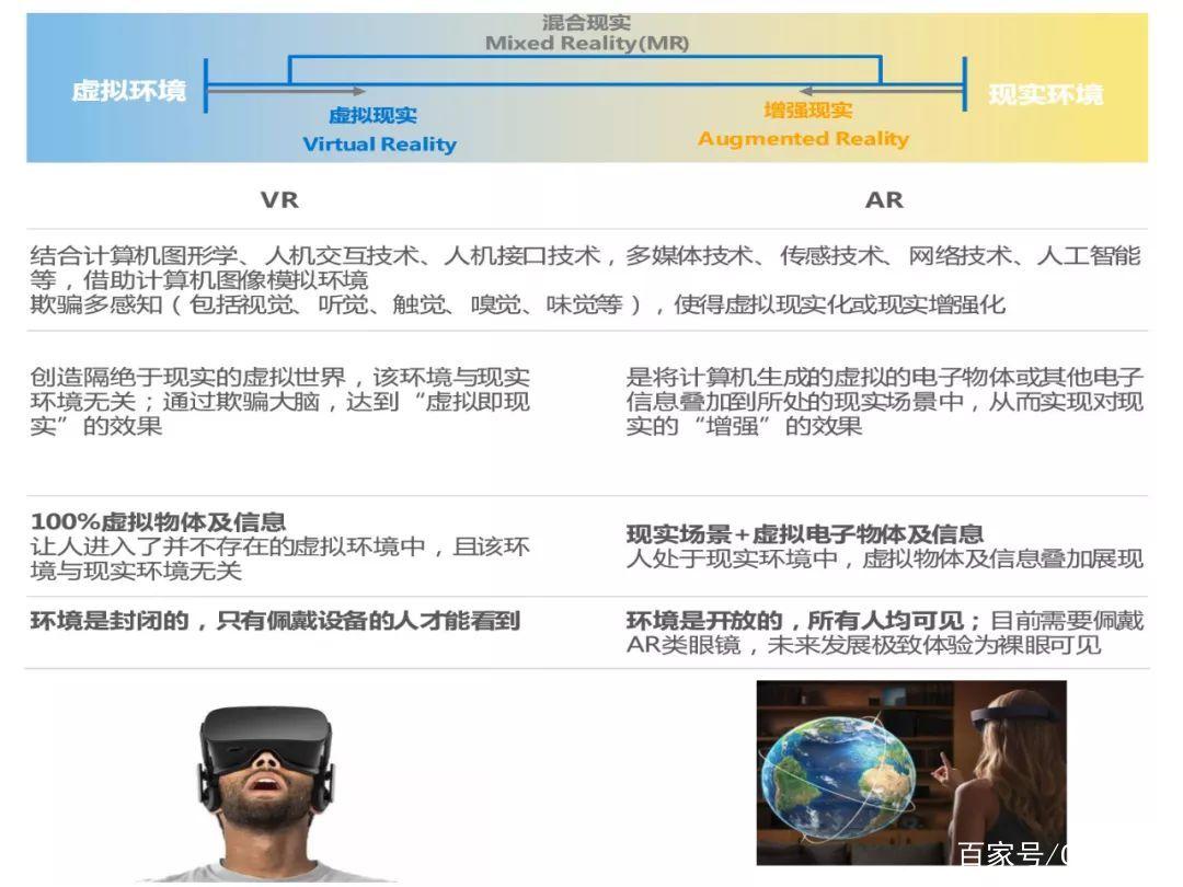 AR行业深度分析:定义、技术原理及商业价值 AR资讯 第2张