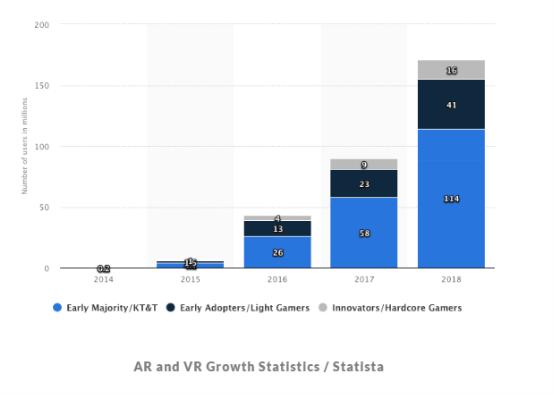 AR消费级游戏产品涌现,游戏产业面临新变革 ar娱乐_打造AR产业周边娱乐信息项目 第3张