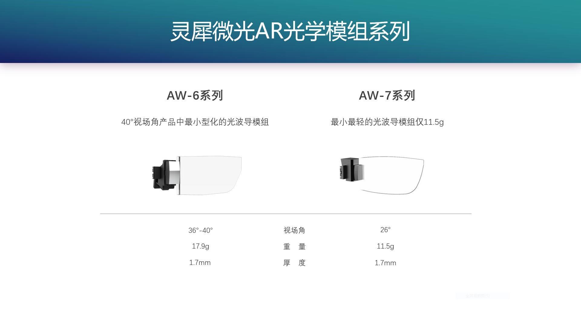 AR光波制造商灵犀微光 获得数千万元A+轮融资 AR资讯 第2张