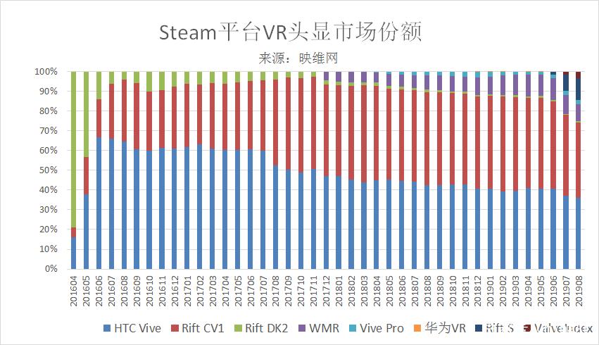 Steam 201908数据:Rift S头显份额突破10%