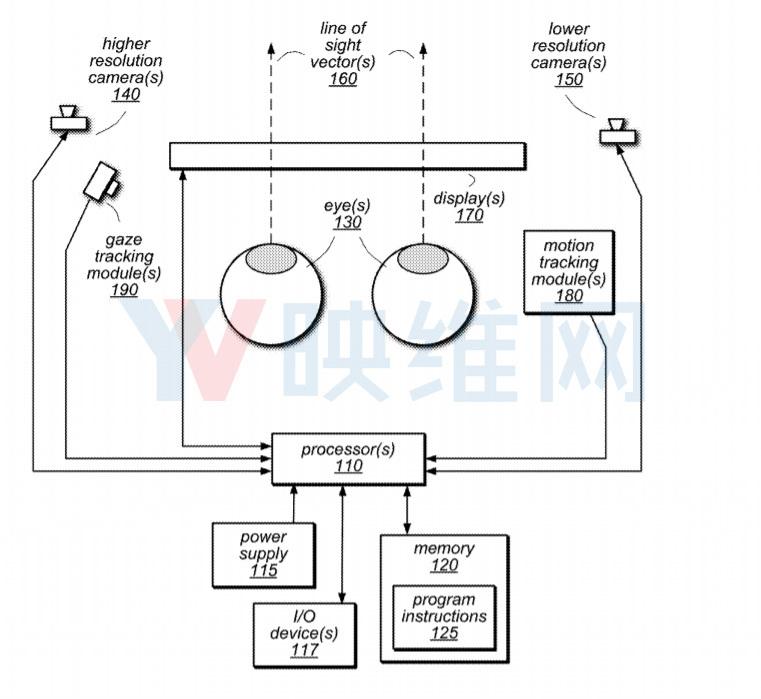 苹果申请'预测性注视点虚拟现实系统'专利 消除VR疲劳 AR资讯 第2张