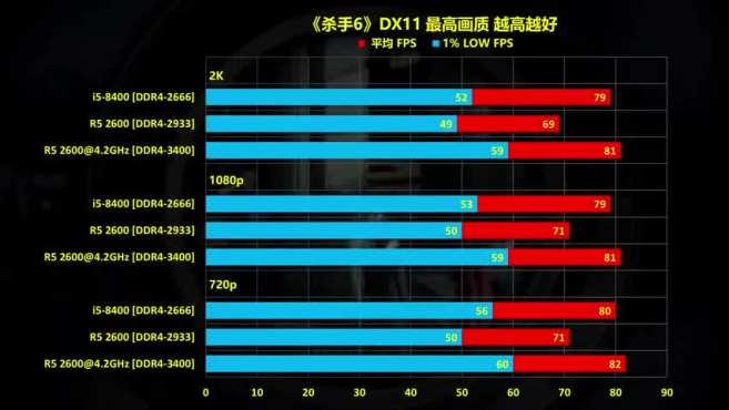 玩家必看!i5-8400与R5 2600 36款游戏测试