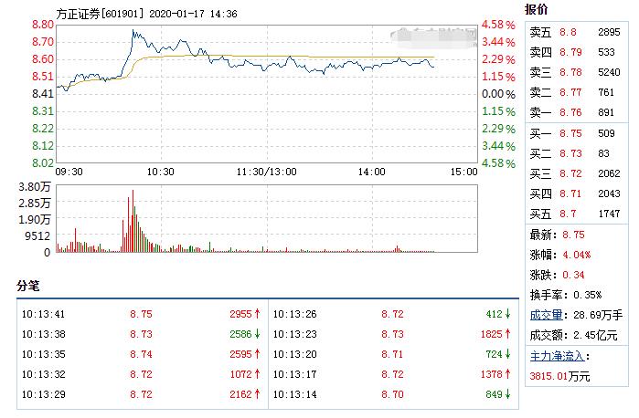 方正證券1月17日快速上漲 方正證券股份上調聞泰科技評級