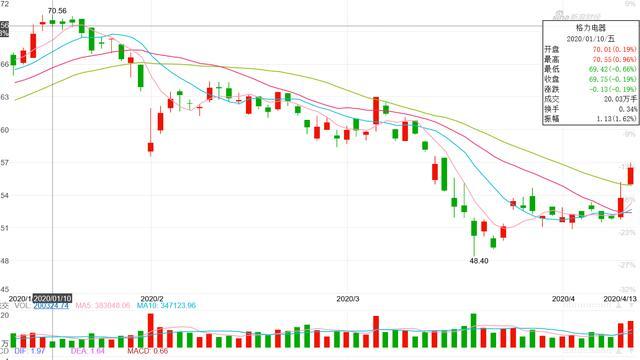 董明珠出手60亿回购股票,真是意在股权激励?