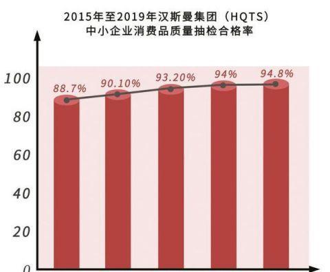 2019年中國中小企業消費質量數據報告發布