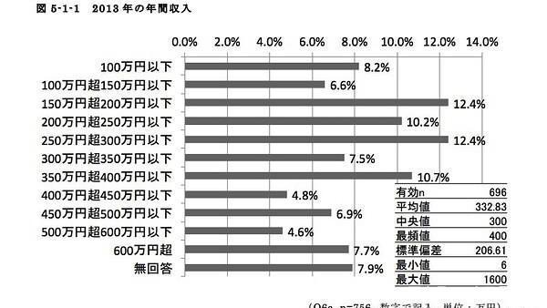 支出比薪水高十几倍,解密日本动漫从业者的真实现状