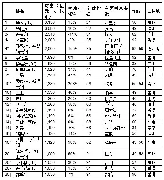 马云夺2020年中国首富,任正非财富意外曝光!十大富豪都有谁?
