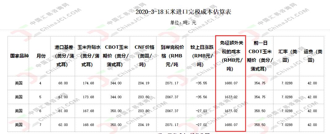 JCI观察:美玉米创18个月最低水平,韩国买家先下手为强