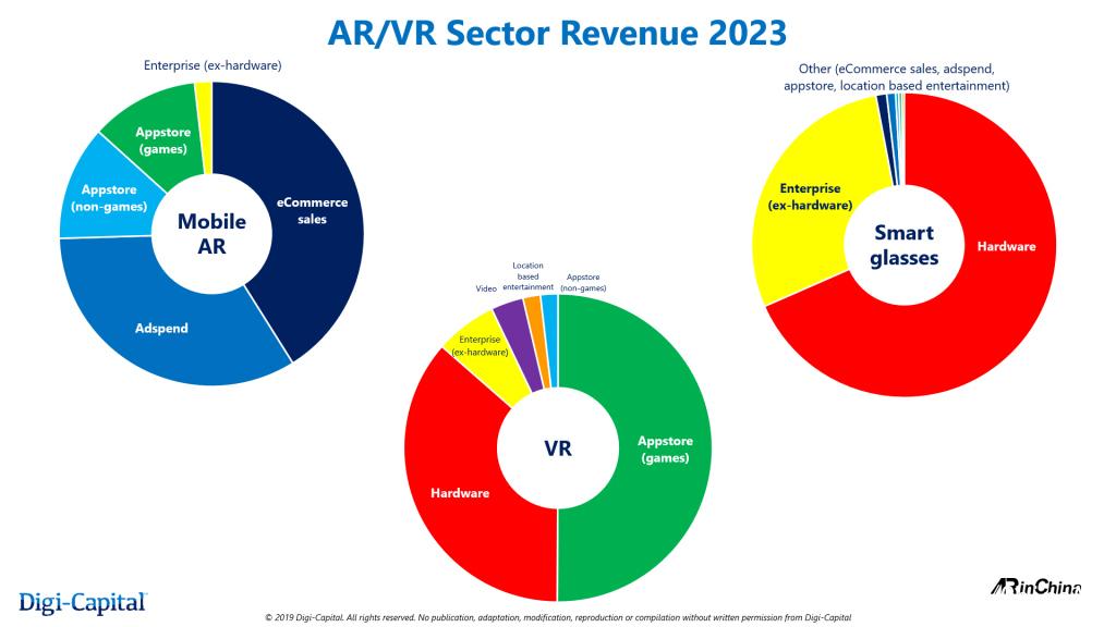 AR/VR市场在分水岭800亿美元 将区分开来 AR资讯 第2张