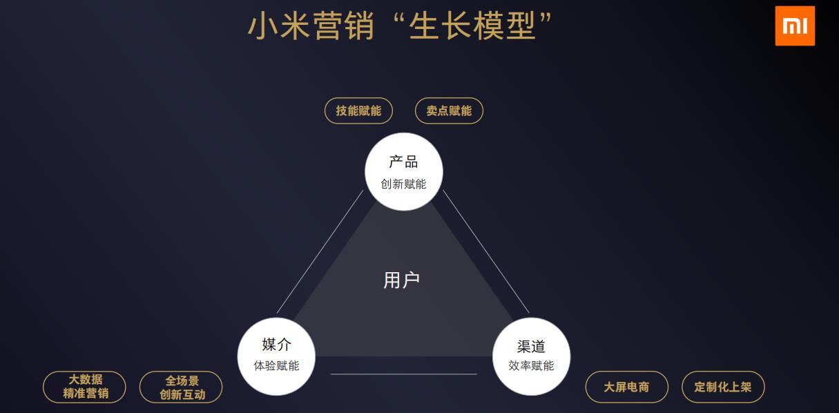 """小米营销创新""""生长模型"""",助力品牌揭开5G时代的增长序幕"""