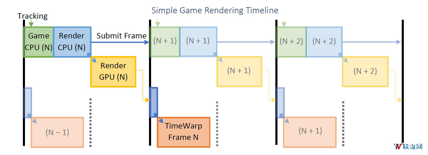 Oculus详述『延迟』问题及对应『帧渲染』解决方案 资源教程 第2张