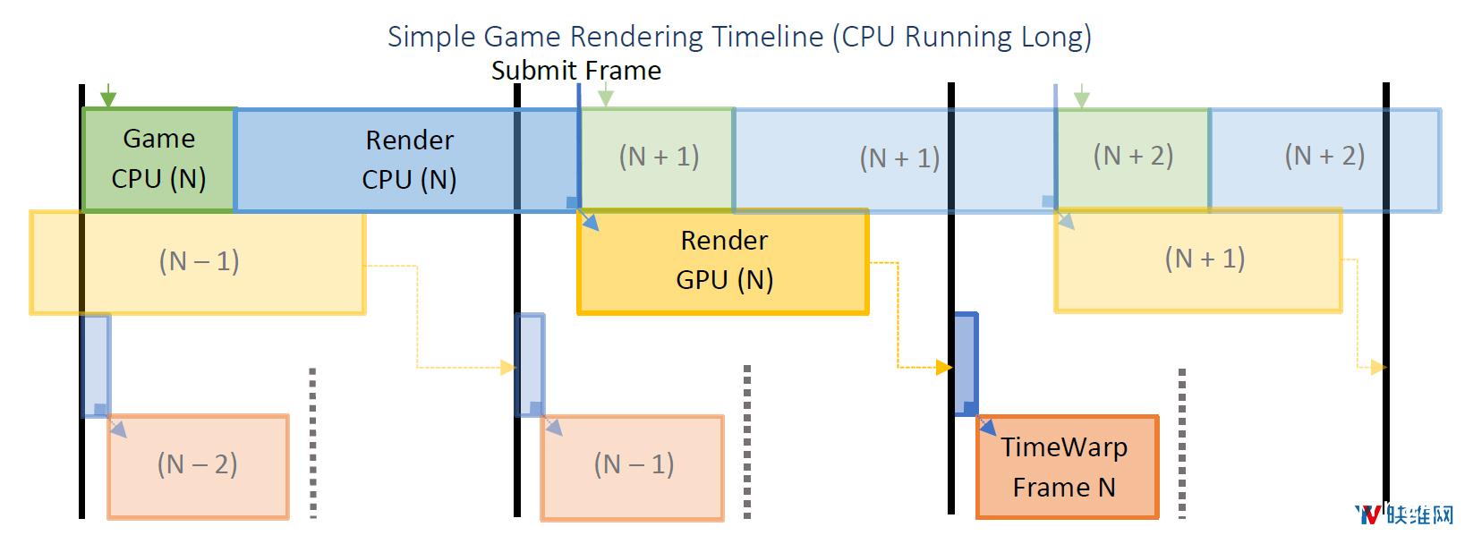 Oculus详述『延迟』问题及对应『帧渲染』解决方案 资源教程 第7张