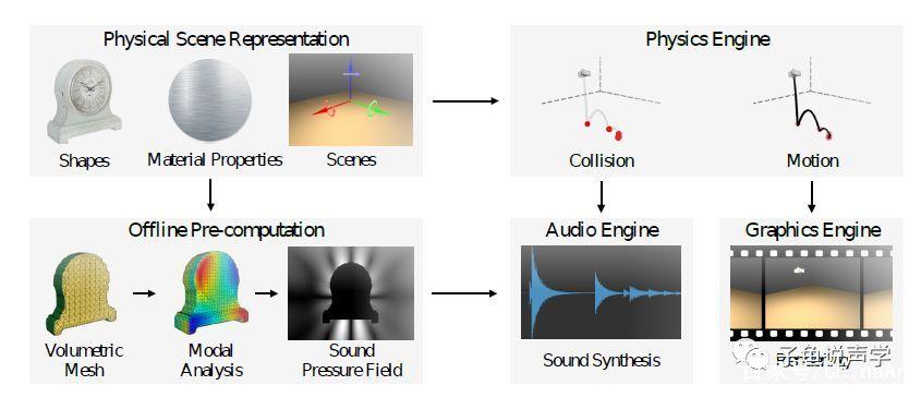 人工智能(AI)声学