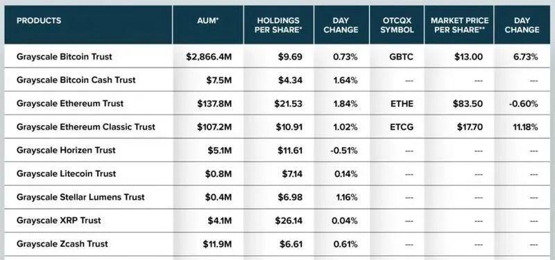 华尔街终极巨鲸袭来,坐拥27.7万枚比特币