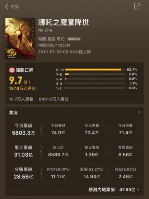 哪吒票房超越药神 突破31亿元 升至中国影史票房榜第七