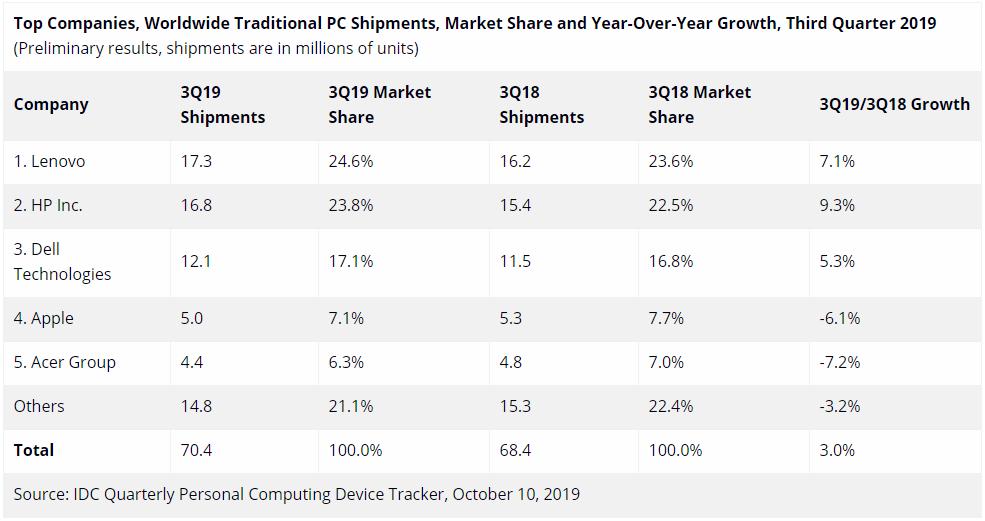 三季度全球PC销量排名:联想击败惠普蝉联第一,苹果销量下跌