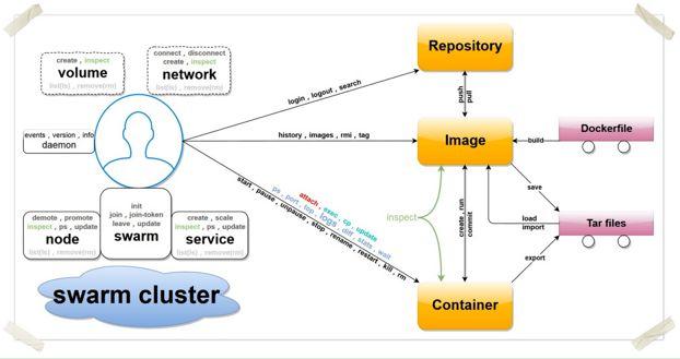 Docker客户端常用命令分享