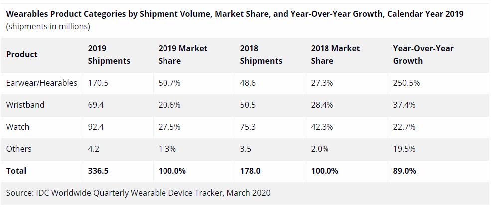 2019年全球可穿戴设备销量榜:苹果第一小米第二,华为排名很给力