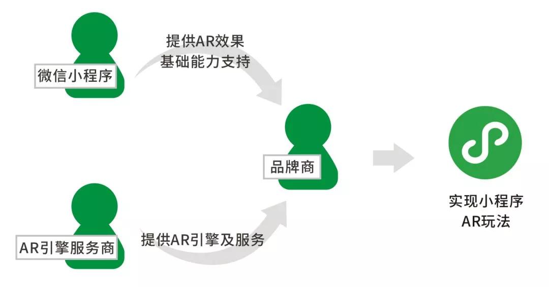 微信正式宣布开放小程序AR功能 力推AR购物体验 AR资讯