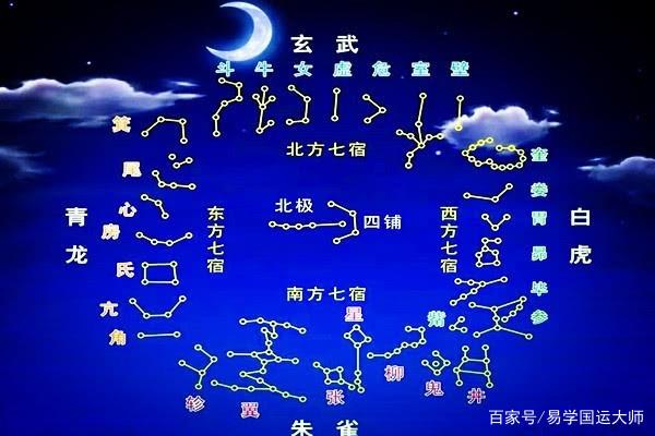 二十八星宿预测天气