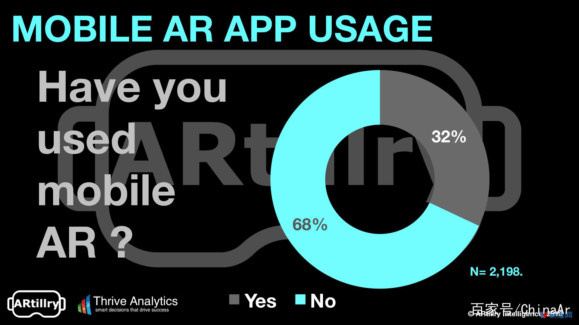 AR移动市场潜力巨大 68%美国成年人尚未体验 AR资讯 第1张