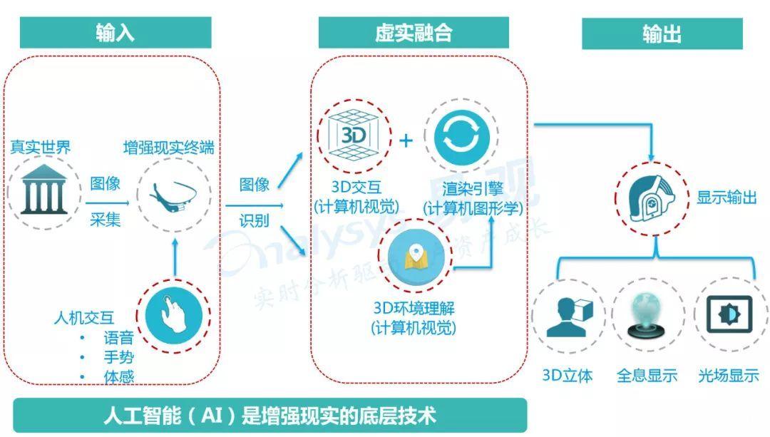 AR行业深度分析:定义、技术原理及商业价值 AR资讯 第3张