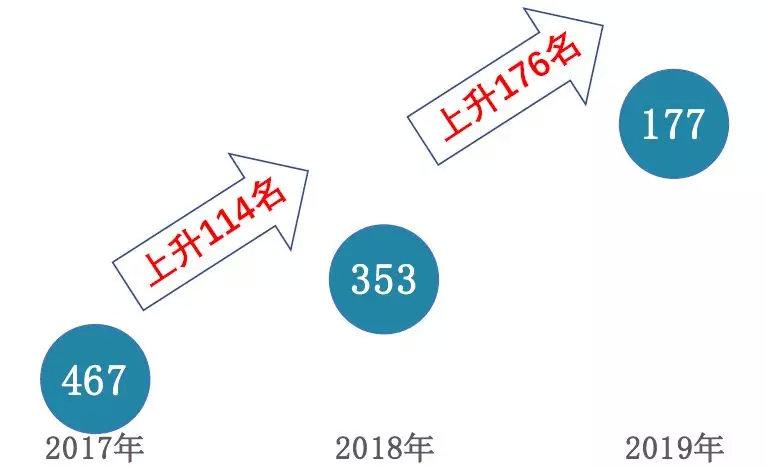 中指院:碧桂园世界500强排位大幅上升,多元化构筑新增长曲线